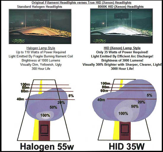 hid color chart, hid kit, xenon, conversion kit, for cars, compare, benefits, true hid, filament vs hid, custom head lights